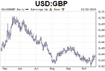 A weak dollar / a strong pound make for good conditions to boost sales to Britain
