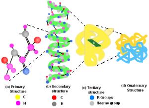 biochem1362blog | biochemasterz | Page 2