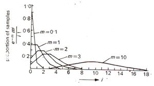 Mapping function and poisson distribution, MAPMAKER