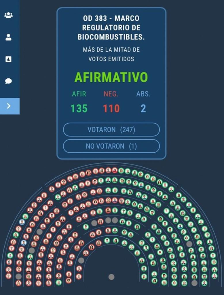 diputados-votos-ley-bio