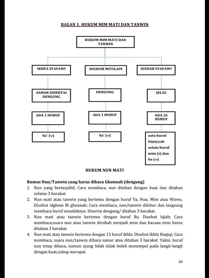 Hukum Mim Mati Dan Tanwin : hukum, tanwin, Bagan, Hukum, Bioearthworm