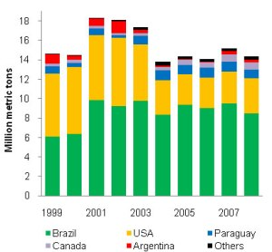 Chart showing that the EU satisfies 90% of its demand for soybeans mostly from Brazil and the U.S., which primarily grow GE soy.