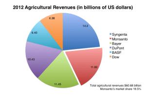 2012 Agricultural Revenues