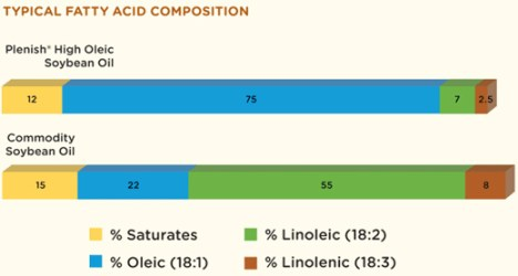 Fatty acid composition of Plenish and commodity soybean oil. Image from Pioneer Hi-Bred.