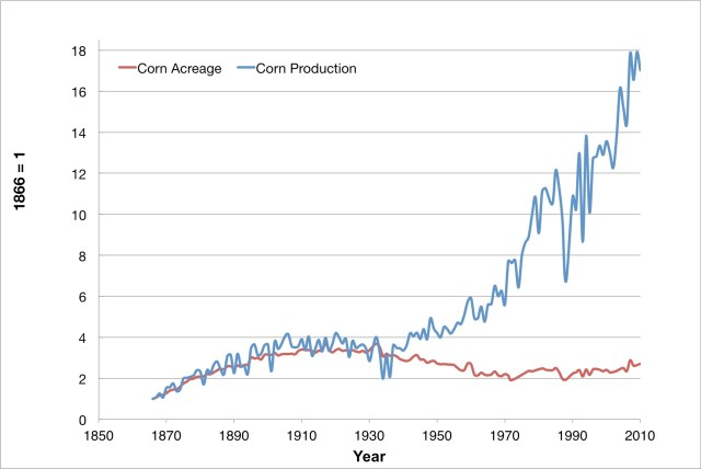Decoupling of US corn production from area farmed. Data source: US Census Bureau (1975, 2012).