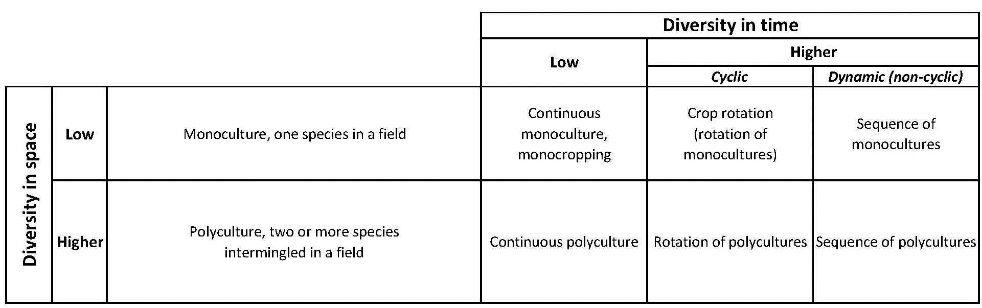 foto de Monoculture vs. Polyculture Part I - Biology Fortified Inc.