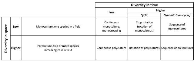 Diversity of crops in space and time; monocultures and polycultures, and rotations of both.