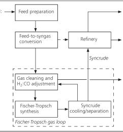process flow diagram [ 2086 x 1465 Pixel ]