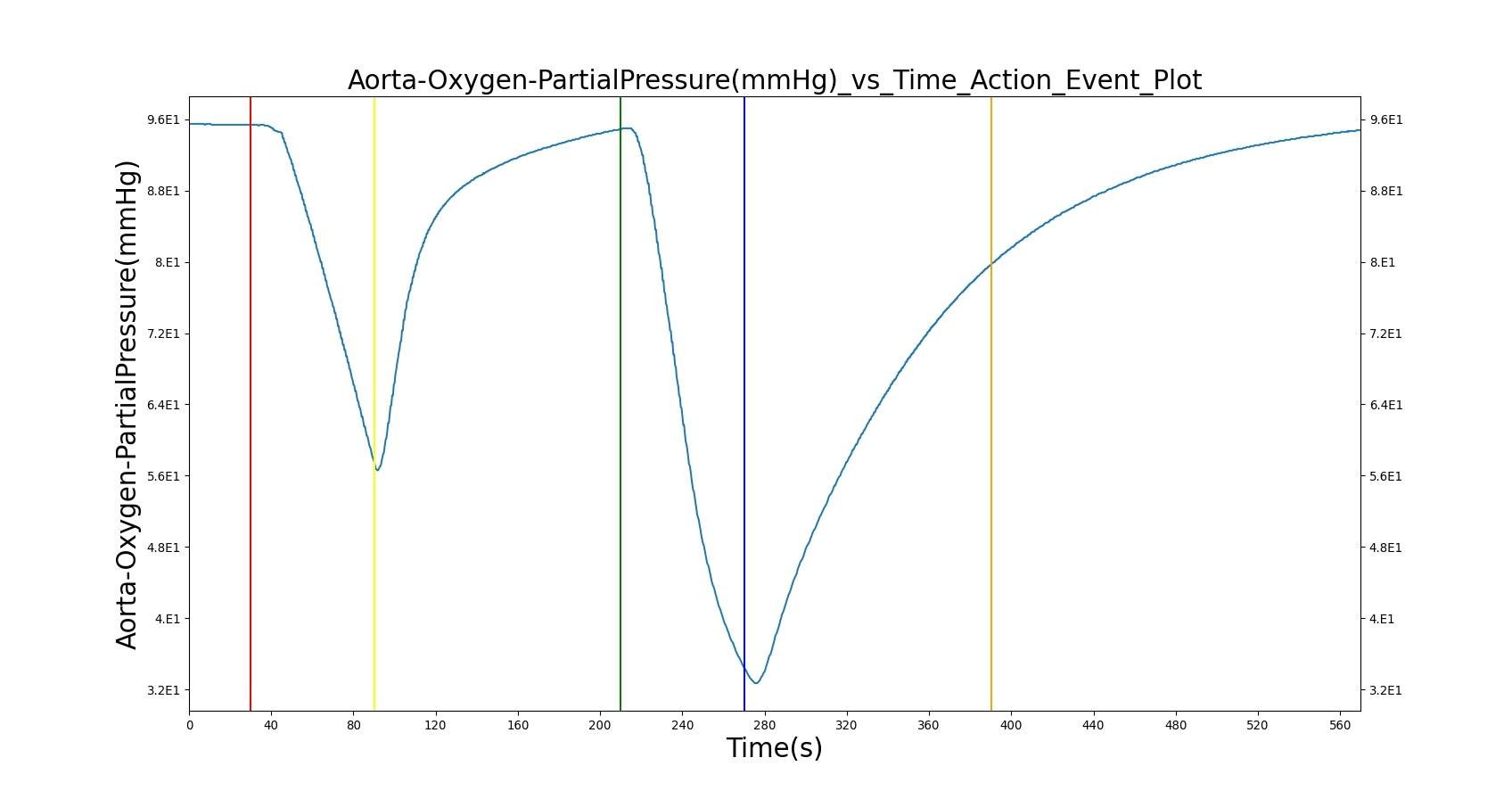 hight resolution of the oxygen supply failure due to o2 wall pressure loss causes a drop in arterial oxygen level while re supplying the system with oxygen by turning off the