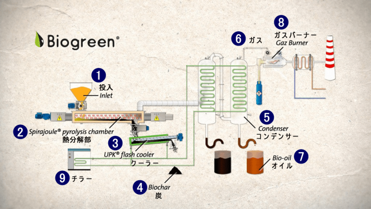 Biogreen熱分解装置システムフロー図
