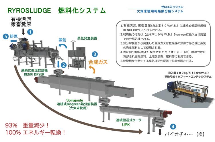 Pyrosludge 熱分解燃料化システム