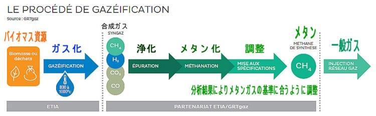ETIA メタン化ガス 2017.10.1