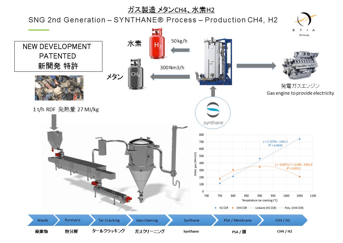 熱分解装置Biogreen メタン、水素取り出し 2017.10.31