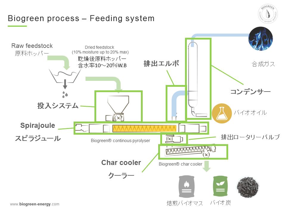 Biogreen 熱分解装置 システム構成 2017.11.12