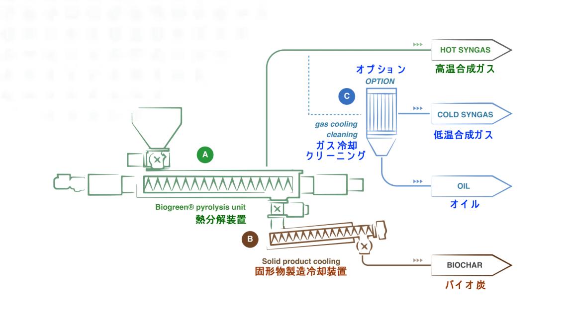 ETIA 熱分解装置 biogreen 処理フロー 運転データ 消費電力量 2018.1.8