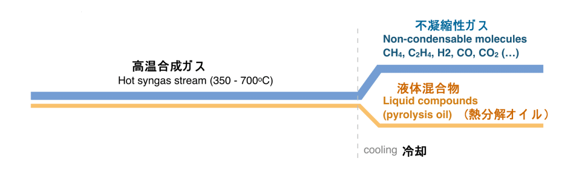 biogreen 熱分解後合成ガス成分及びガス (2)2018.1.12