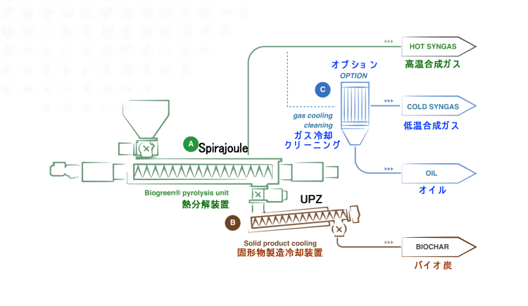 Biogreen 熱分解処理概要 2018.1.20