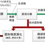 メタン発酵 生成物の利用方法、処理方法 環境省 熱分解装置 ガス化 Biogreen 2018.4.2