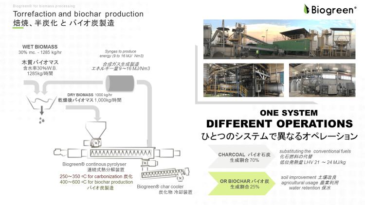 熱分解装置 炭化 半炭化 トレファクション 焙焼 2018.6.27