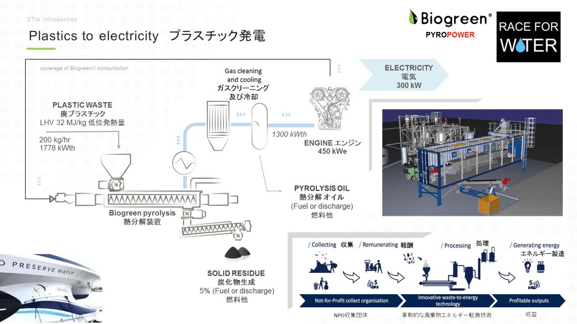 廃プラスチック 熱分解ガス化発電 Biogreen ETIA 2018.7.1