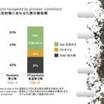 下水汚泥 熱分解装置 Biogreen 生成目的物に合わせた熱分解処理 Biogreen 2018.7