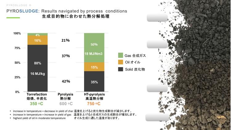 熱分解装置 Biogreen 生成目的物に合わせた熱分解処理 下水汚泥 2018.7.5