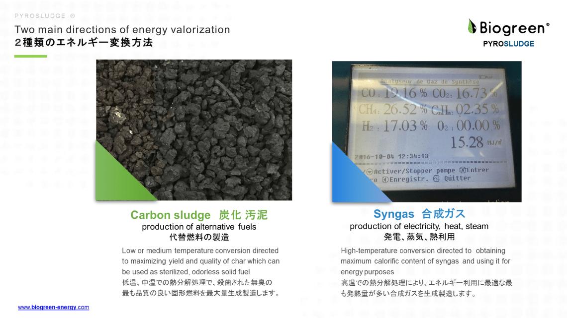 下水汚泥 2種類のエネルギー変換方法 熱分解装置 Biogreen 2018.7.5