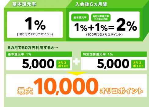 Orico Card THE POINT オリコカードザポイント 還元率