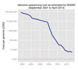 Évolution coût par génome | Wikimédia