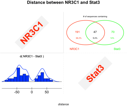 distanceNR3C1_Stat3