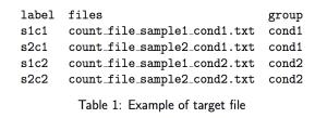 Un exemple de fichier de Design pour SARTool avec les 3 colonnes nécéssaires