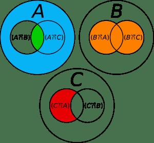 Représentation des opération binaire de Commet