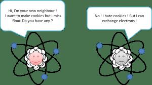 La fête des atomes voisins !