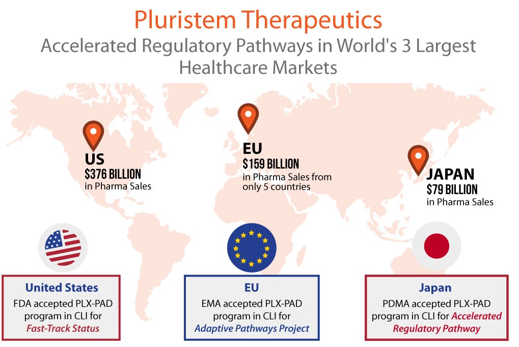 Pluristem Gets Accelerated Approval Pathways in Top 3 Healthcare Markets – U.S., Europe, Japan