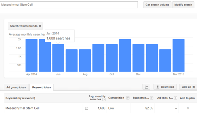 "Google Adwords Cost-Per-Click for ""Mesenchymal Stem Cell"" (Worldwide)"