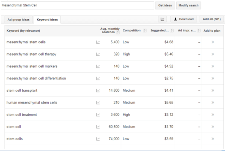 Google Adwords Cost-Per-Click for Mesenchymal Stem Cell Term