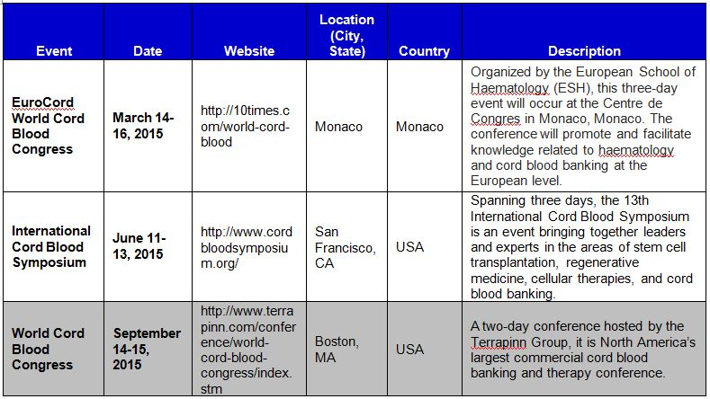Global List of Cord Blood Industry Conferences