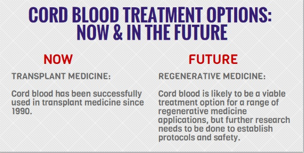 Stem Cell Research | What Diseases are Treatable with Hematopoietic Stem Cells (HSC) from Cord Blood?