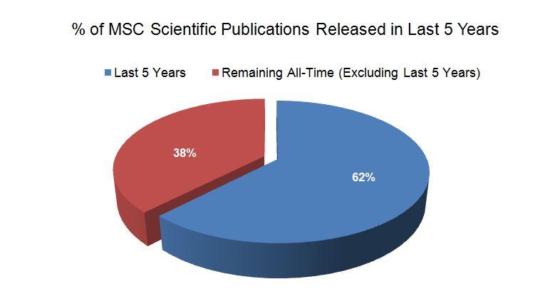 % of MSC Scientific Publications Released in Last 5 Years