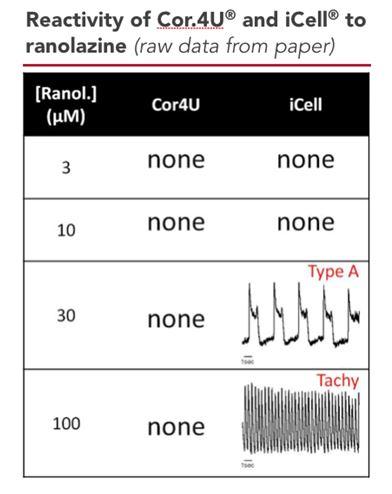 Axiogenesis COR.4U and iCell Cardiomyocytes