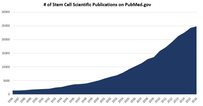 Stem Cell Scientific Publications - 30 Year History