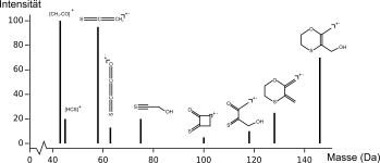 Fragmentmassenspektrum eines Moleküls mit den jeweiligen Fragmenten, welche die Peaks erzeugt haben.