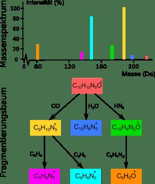 Massenspektrum und die farbig passenden Erklärungen im Fragmentierungsbaum