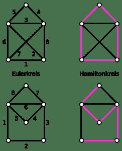 """Ein Eulerkreis läuft durch jede Kante genau einmal (darf aber einen Knoten mehrmals passieren). Ein Hamiltonkreis verläuft durch jeden Knoten genau einmal (muss aber nicht jede Kante passieren). Für das """"Haus vom Nikolaus"""" (oben) gibt es einen Euler- und einen Hamiltonkreis. Für den unteren Graph gibt es keinen Hamiltonkreis."""