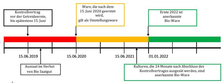 Timeline bei der Umstellung von Ackerflächen (-betrieben) © Einböck