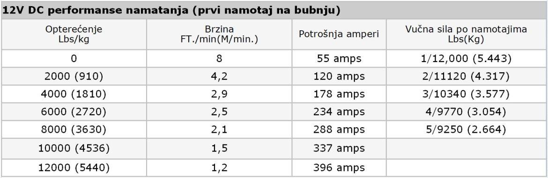 Vitlo Warn VR EVO 12-S, 12V, 5.443kg sa sintetskim užetom, vodilicom i žičnim i bežičnim daljinskim