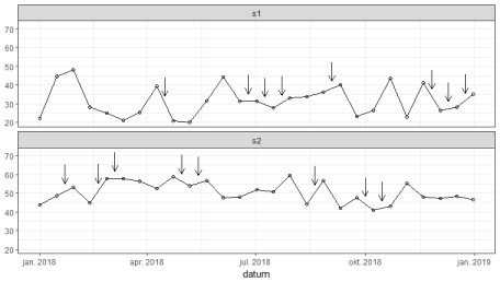 Point to data with arrows using linear approximation and ggplot2