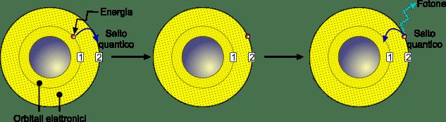 Chimica Modello Atomico Di Bohr