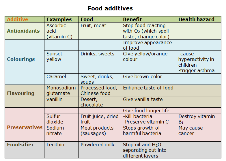 Food Additives Uses Benefits And Health Hazards