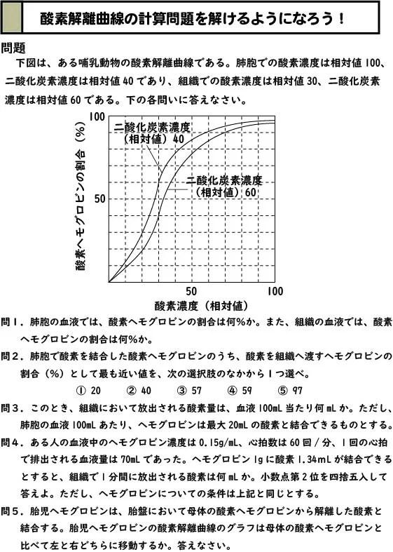 スライド1:酸素解離曲線のグラフと計算の問題
